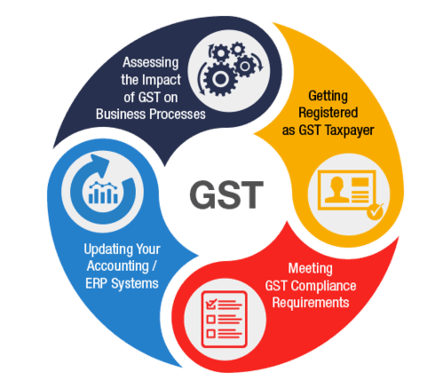 gst return software online offline softtech technologies
